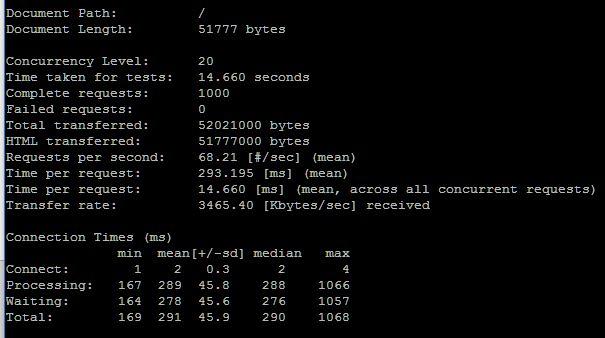 VM wordpress php7 20 user 1000 request