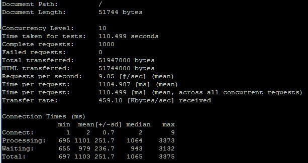 optimasi wordpress php5 10 user 1000 request