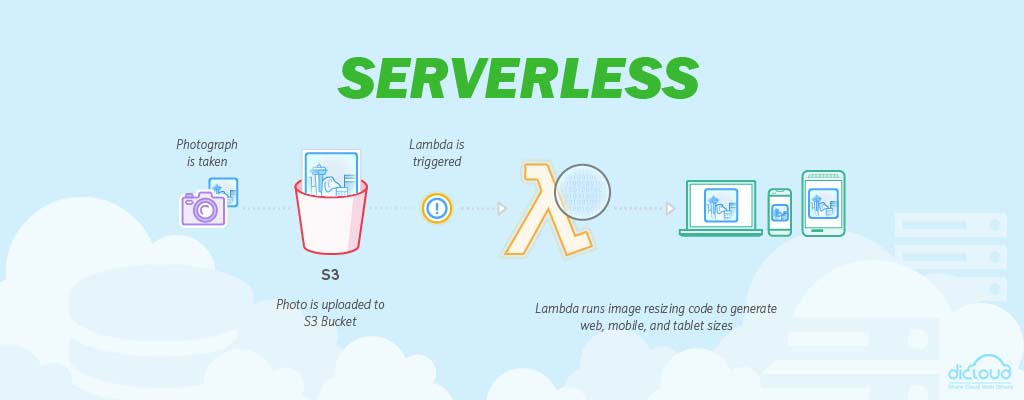 apa yang dimaksud serverless computing