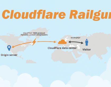 Optimasi website hinggal 4x lipat dengan Cloudflare Railgun