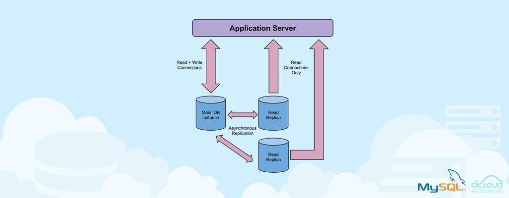 Menjaga Performa Database dengan Database Read Replica